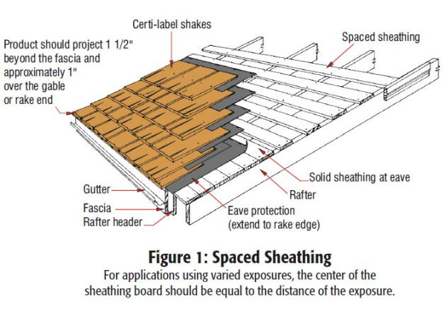 Cedar Shake Roofing - How To Information | eHow.com